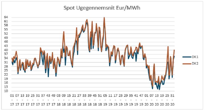 Graf 1_Markedsrapport uge 34_2020