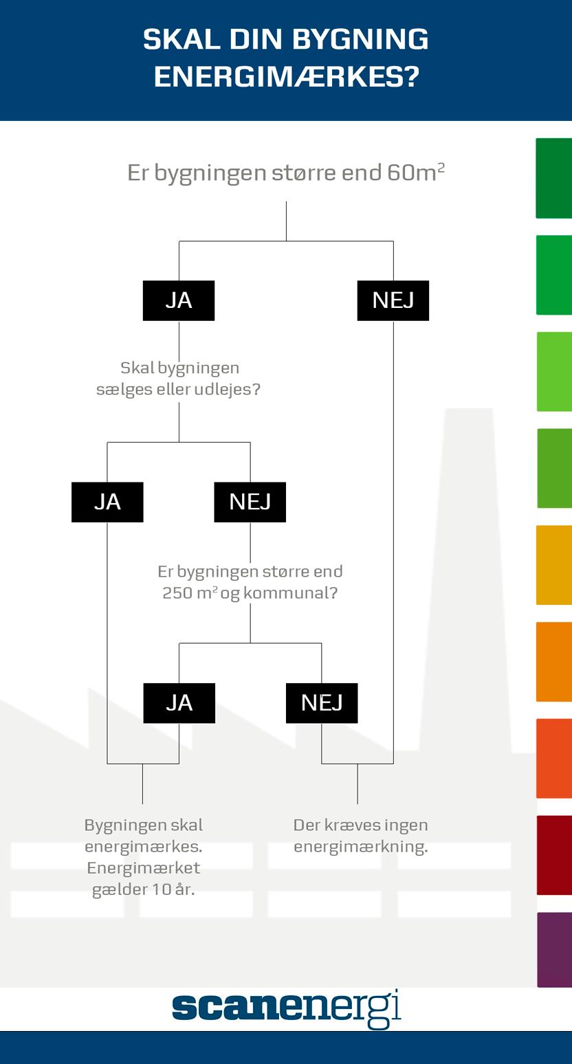 scanenergi_diagram_test_skal_din_bygning_energimaerkes_uge 38_2019