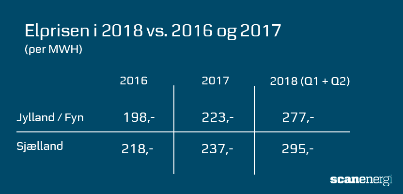 Elprisen i 2018 vs 2016-2017