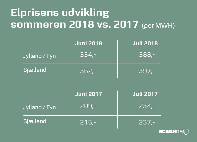 Elprisens udvikling i sommeren 2018