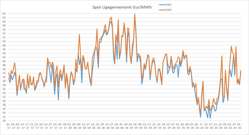 Graf 1_Markedsrapport uge 43_20