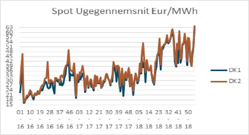 Graf 2_Markedsrapport uge 6