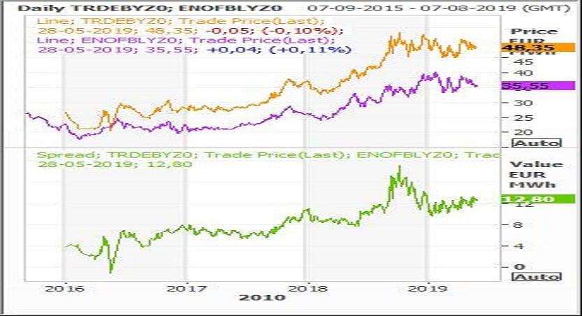 Graf 3_Markedsrapport uge 23
