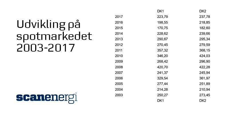 Spotudivklingen 2003-2017