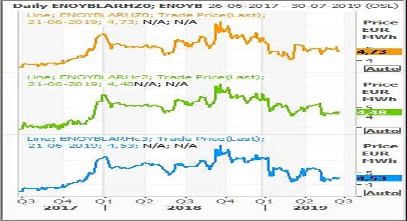 graf 3_Markedsrapport uge 27