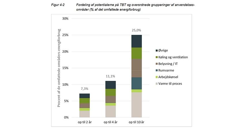 ENS energisparepotentiale i erhvervslivet.jpg
