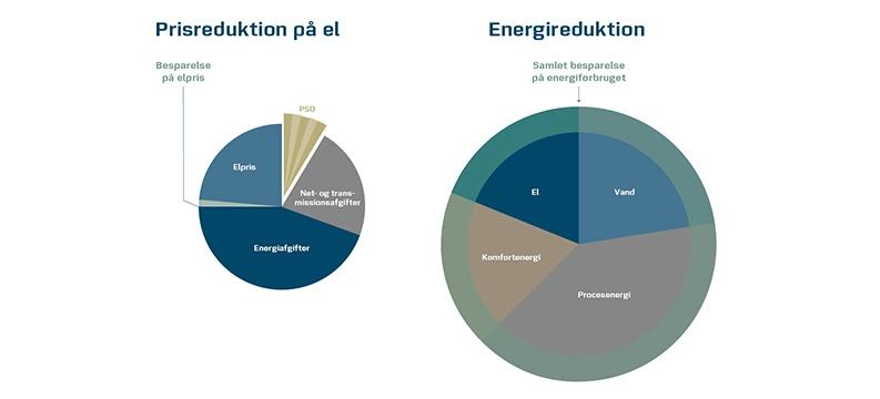 Reducer energiomkostninger.jpg