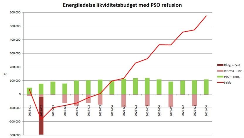 Få din energiledelse finansieret af PSO refusionen_graf1.jpg