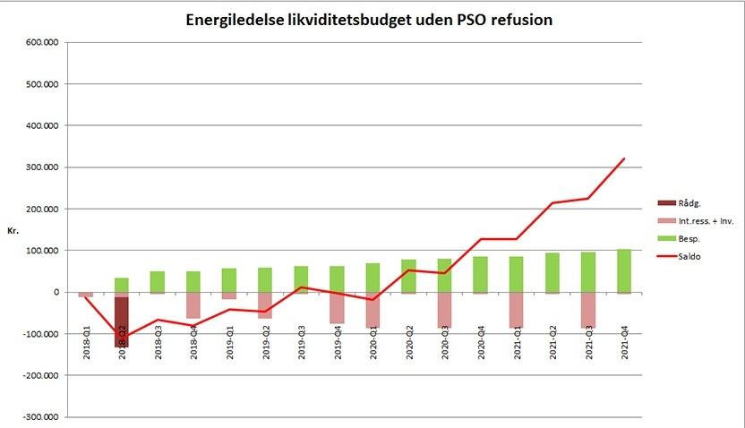 Få din energiledelse finansieret af PSO refusionen_graf2.jpg