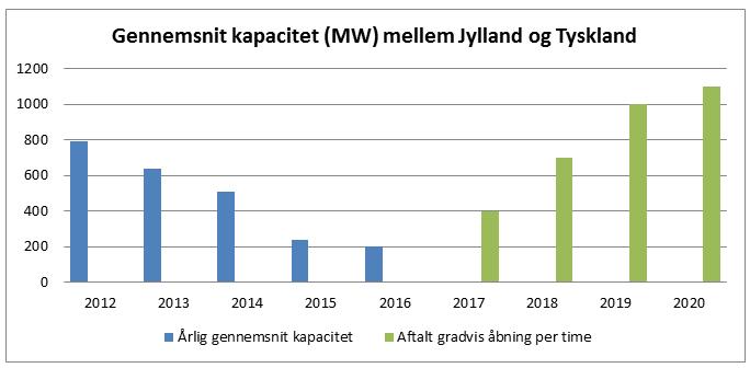 kapacitet-aftale-dk-de